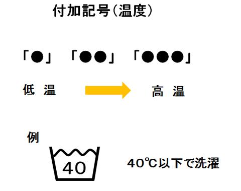 新洗濯記号付加記号の温度マーク