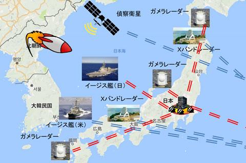 弾道ミサイルを探知して情報伝達する仕組み