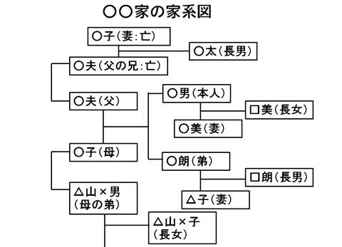 家系図の例