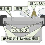 圧力釜の利点、使う理由や使い方、危険は無いの?圧力や温度、選び方は