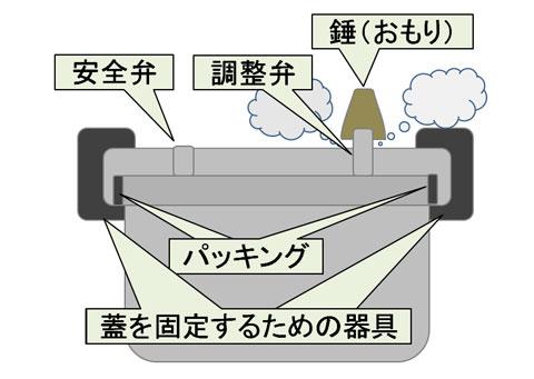 圧力鍋の構造