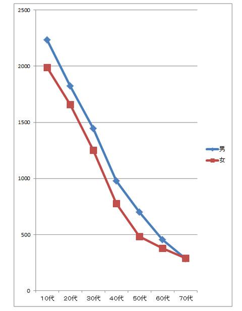 自律神経のトータルパワーの年代別グラフ