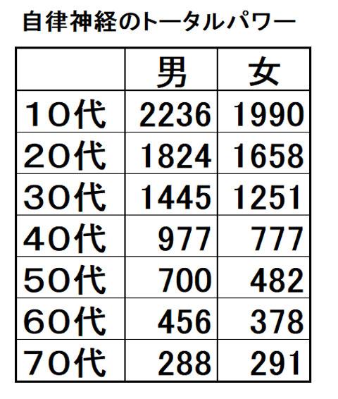 自律神経のトータルパワーの年代別数値