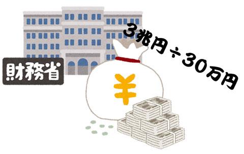 財務省が認めた3兆円