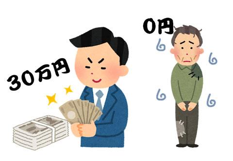 裕福な人に給付される30万円と貧しい人には支給されない給付金