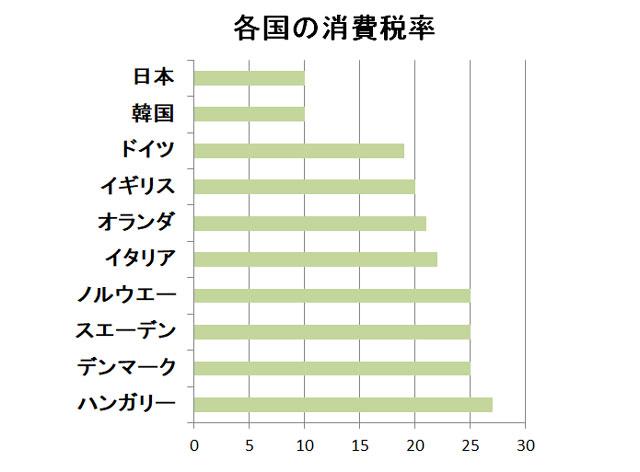 世界各国の消費税率