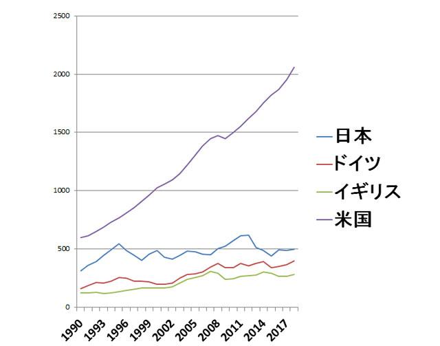 世界各国のGDPの推移グラフ