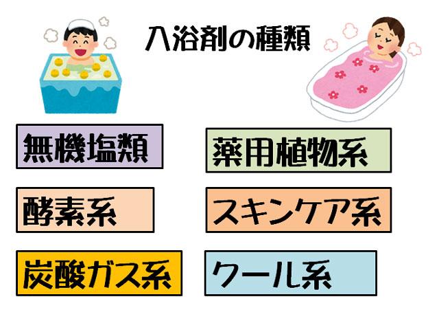 入浴剤の種類